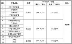 青岛广播电视大学成人高考招生简章